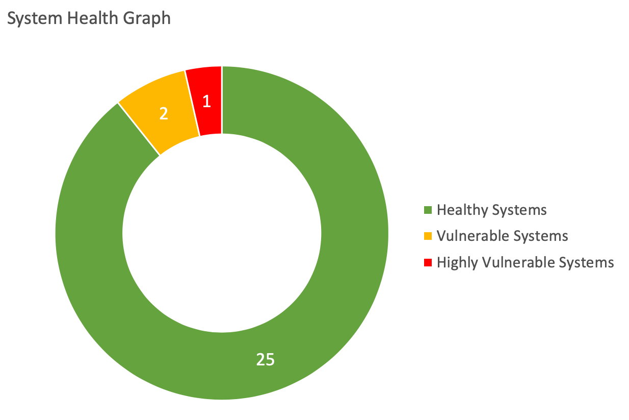 Systems Vulnerability scans - Office 21